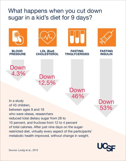 sugar-in-kids-diet-infographic